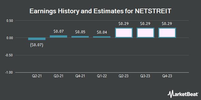 Earnings History and Estimates for NETSTREIT (NYSE:NTST)