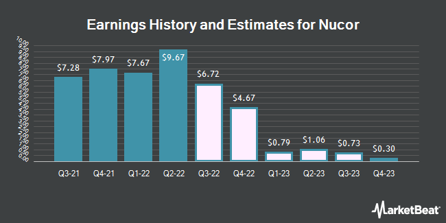 Earnings History and Estimates for Nucor (NYSE:NUE)