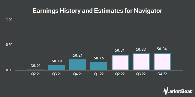 Earnings by Quarter for Navigator Holdings (NYSE:NVGS)