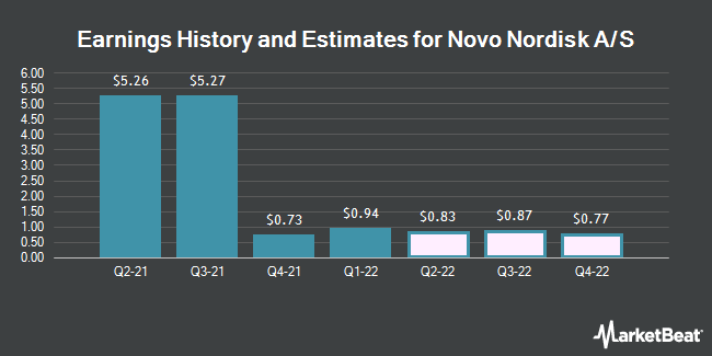 Earnings History and Estimates for Novo Nordisk A/S (NYSE:NVO)