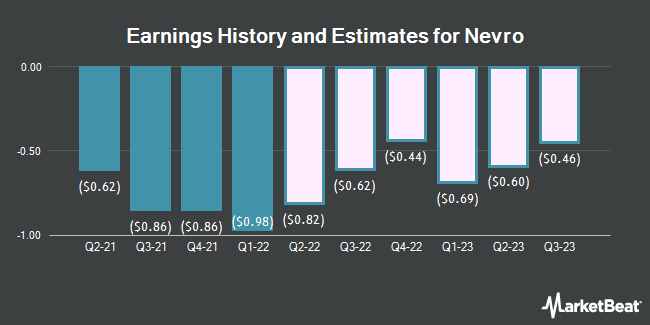 Earnings History and Estimates for Nevro (NYSE:NVRO)