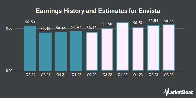 Earnings History and Estimates for Envista (NYSE:NVST)