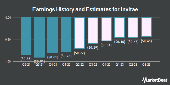 Earnings History and Estimates for Invitae (NYSE:NVTA)