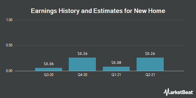 Earnings by Quarter for New Home Company Inc. (The) (NYSE:NWHM)