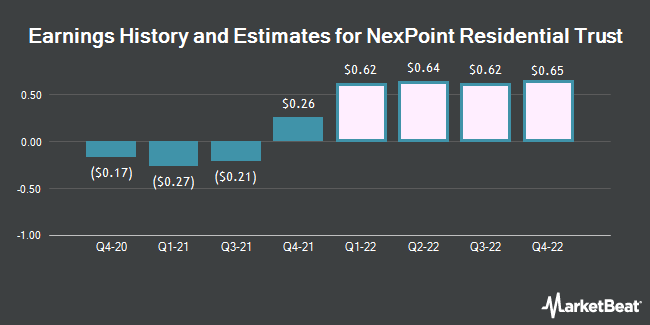 Earnings History and Estimates for NexPoint Residential Trust (NYSE:NXRT)
