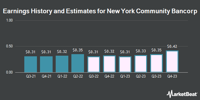 Earnings History and Estimates for New York Community Bancorp (NYSE:NYCB)