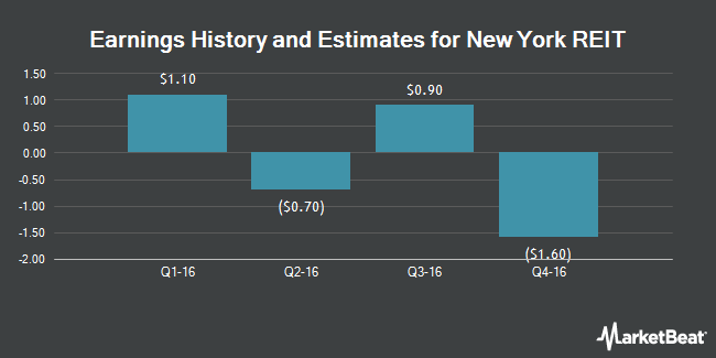 Earnings by Quarter for New York REIT (NYSE:NYRT)