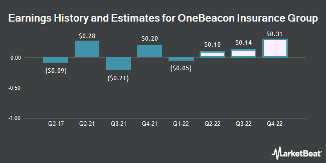 Earnings by Quarter for OneBeacon Insurance Group (NYSE:OB)