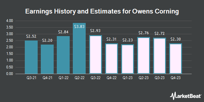 Earnings History and Estimates for Owens Corning (NYSE:OC)