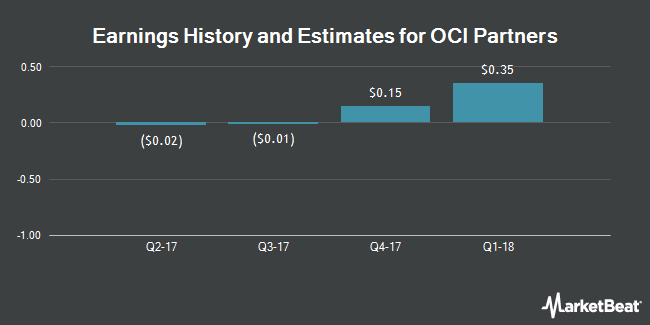 Earnings by Quarter for OCI Partners LP (NYSE:OCIP)