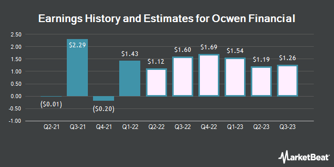Earnings by Quarter for Ocwen Financial Corporation (NYSE:OCN)