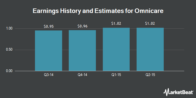 Earnings by Quarter for Omnicare (NYSE:OCR)
