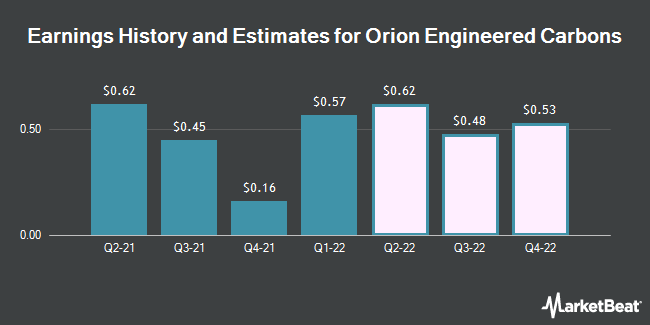 Earnings by Quarter for Orion Engineered Carbons SA (NYSE:OEC)