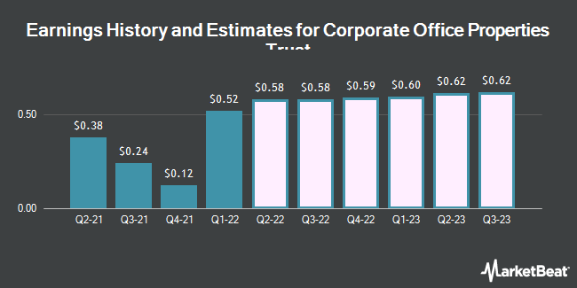 Earnings History and Estimates for Corporate Office Properties Trust (NYSE:OFC)
