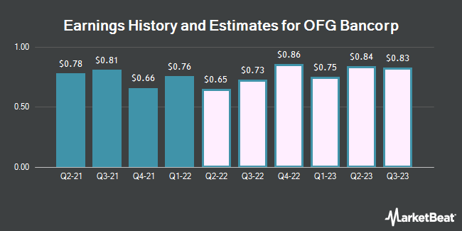 Earnings by Quarter for OFG Bancorp (NYSE:OFG)