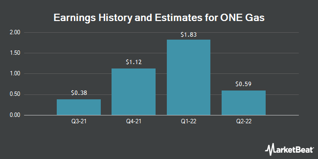 Earnings History and Estimates for ONE Gas (NYSE:OGS)