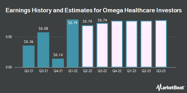 Earnings History and Estimates for Omega Healthcare Investors (NYSE:OHI)