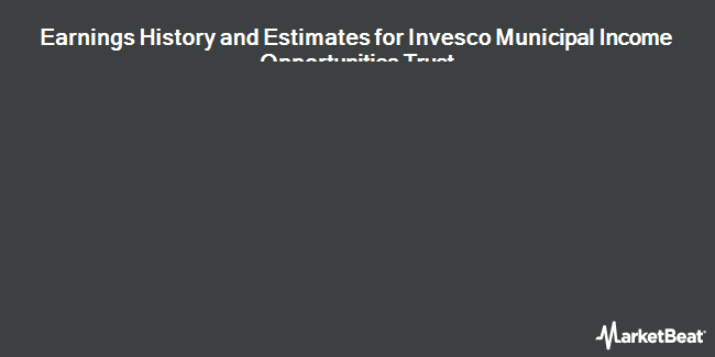Earnings by Quarter for Invesco Municipal Income Opp Trust (NYSE:OIA)