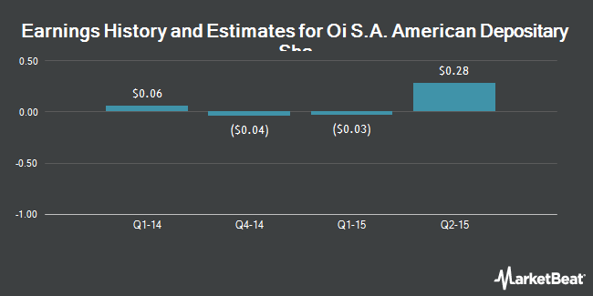 Earnings by Quarter for Oi SA (NYSE:OIBR)