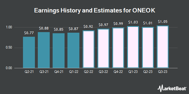 Earnings History and Estimates for ONEOK (NYSE:OKE)