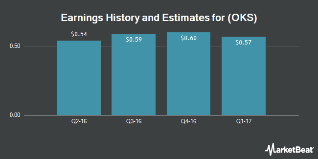 Earnings by Quarter for Oneok Partners LP (NYSE:OKS)