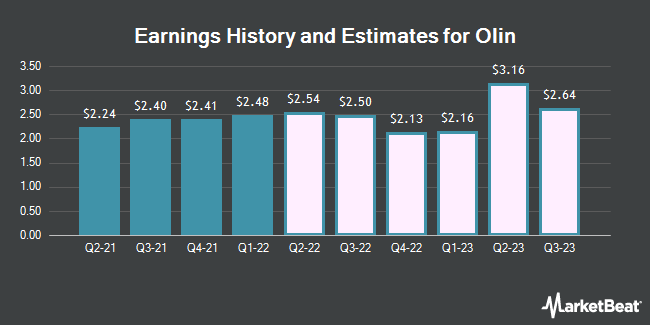 Earnings History and Estimates for Olin (NYSE:OLN)