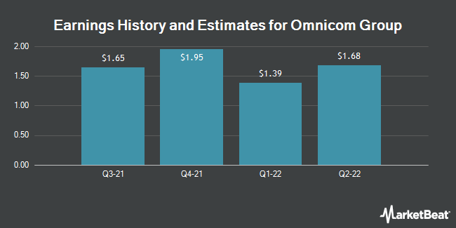 Earnings by Quarter for Omnicom Group (NYSE:OMC)