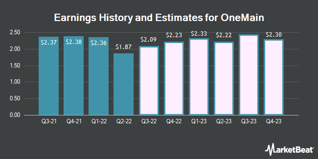 Earnings History and Estimates for OneMain (NYSE:OMF)
