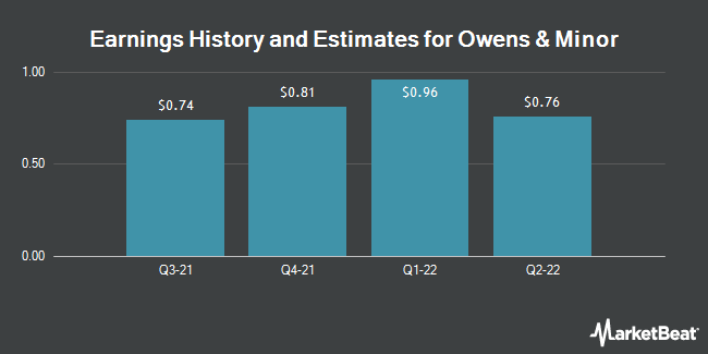 Owens and minor ipo