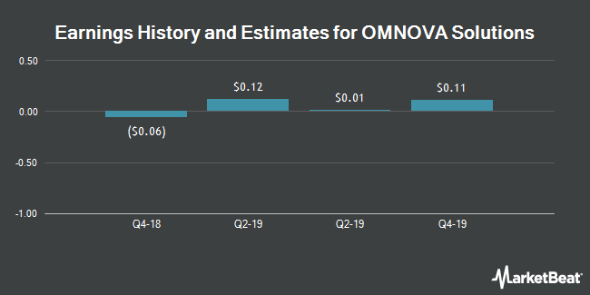 Earnings History and Estimates for OMNOVA Solutions (NYSE:OMN)