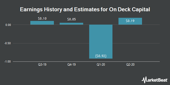 Earnings History and Estimates for On Deck Capital (NYSE:ONDK)