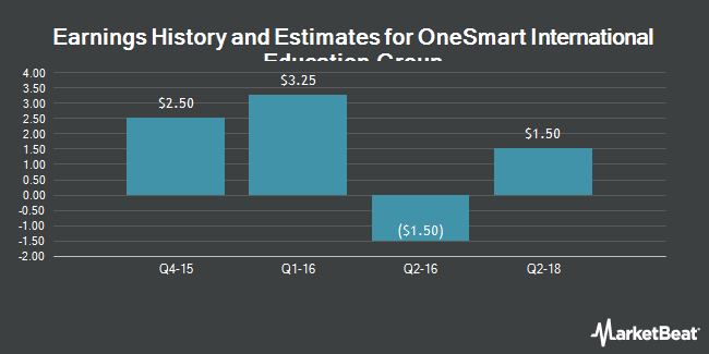 Earnings by Quarter for Higher One Holdings (NYSE:ONE)