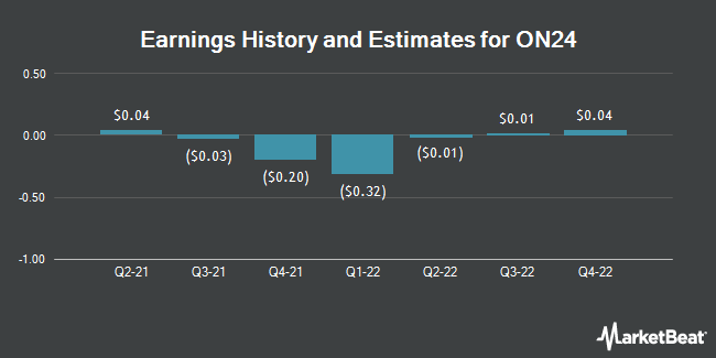 Earnings History and Estimates for ON24 (NYSE:ONTF)