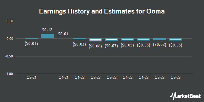 Earnings History and Estimates for Ooma (NYSE:OOMA)