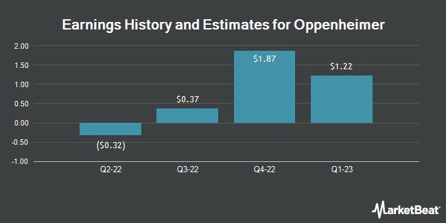 Earnings by Quarter for Oppenheimer Holdings (NYSE:OPY)
