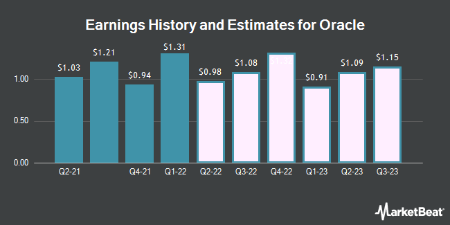 Earnings History and Estimates for Oracle (NYSE:ORCL)