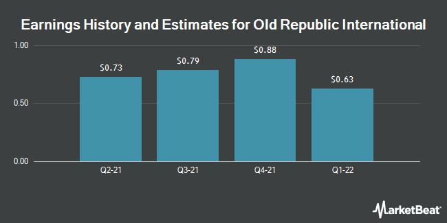 Earnings by Quarter for Old Republic International (NYSE:ORI)