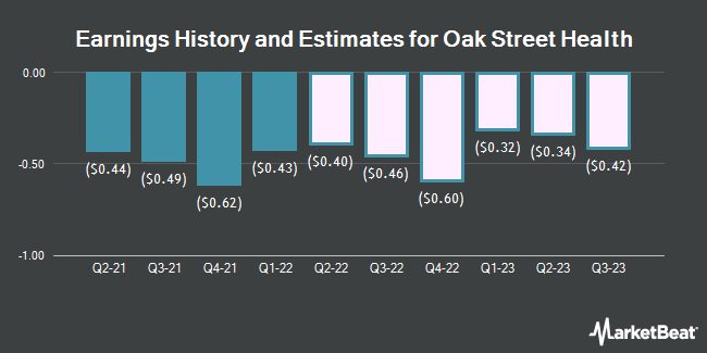 Earnings History and Estimates for Oak Street Health (NYSE:OSH)