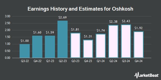 Earnings History and Estimates for Oshkosh (NYSE:OSK)