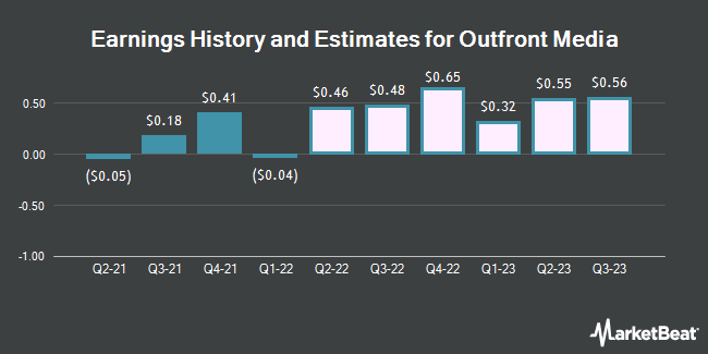 Earnings History and Estimates for Outfront Media (NYSE:OUT)