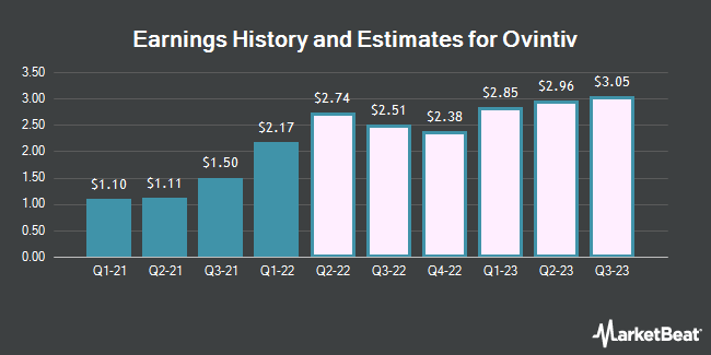 Earnings History and Estimates for Ovintiv (NYSE:OVV)