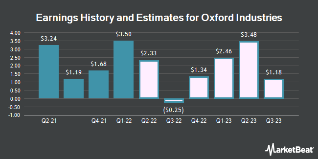 Earnings History and Estimates for Oxford Industries (NYSE:OXM)