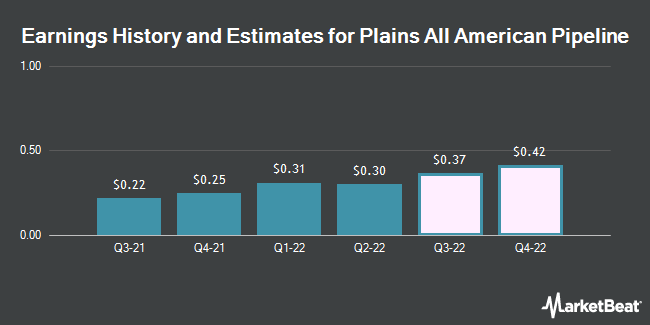 Earnings History and Estimates for Plains All American Pipeline (NYSE:PAA)