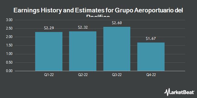 Earnings by Quarter for Grupo Aeroportuario Del Pacifico, S.A. de C.V. (NYSE:PAC)