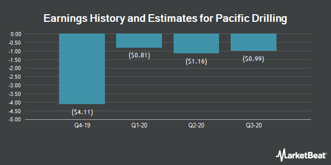 Earnings by Quarter for Pacific Drilling S.A. (NYSE:PACD)