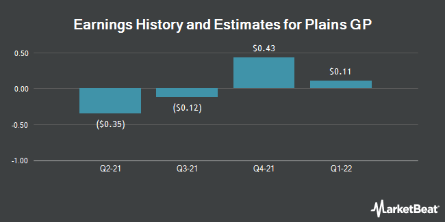 Earnings History and Estimates for Plains GP (NYSE:PAGP)