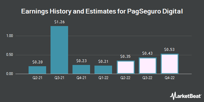 Earnings History and Estimates for PagSeguro Digital (NYSE:PAGS)
