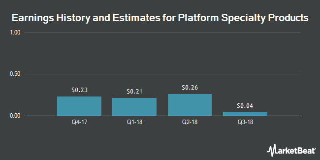 Earnings by Quarter for Platform Specialty Products Corp (NYSE:PAH)