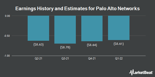Earnings History and Estimates for Palo Alto Networks (NYSE:PANW)