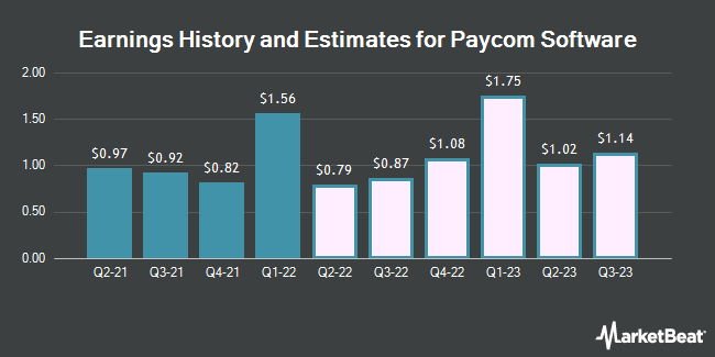 Earnings History and Estimates for Paycom Software (NYSE:PAYC)